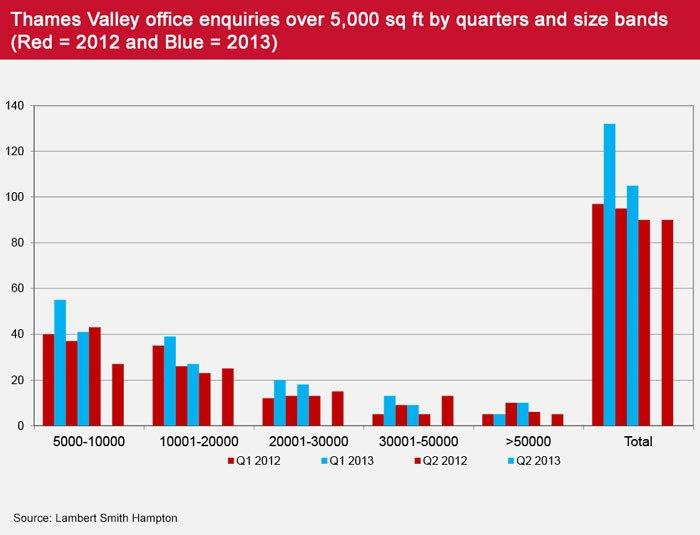 Thames Valley Office enquiries over 5000 sq ft by quarters and size bands