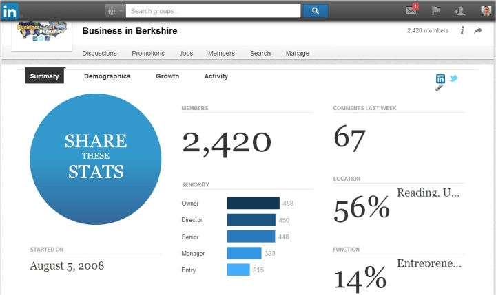 business in berkshire linkedin group stats march 2014
