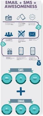 egoi email vs sms full image